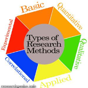 Difference Between Research and Essay - Research Paper